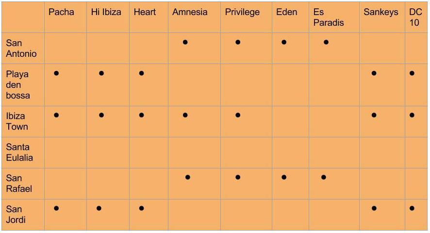 Ibiza Rental Guide 2020 - Priority 2: Nightlife & clubbing
